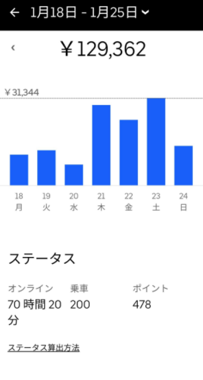 Uber Eats 週間収益1-1