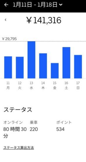 Uber Eats(ウーバーイーツ) 週間収益2-1