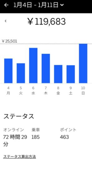 Uber Eats(ウーバーイーツ) 週間収益3-1