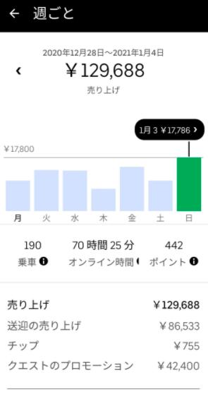 Uber Eats(ウーバーイーツ) 週間収益4