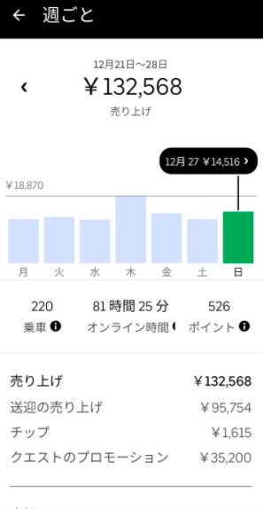 Uber Eats(ウーバーイーツ) 週間収益5