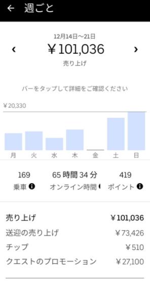 Uber Eats 週間収益6