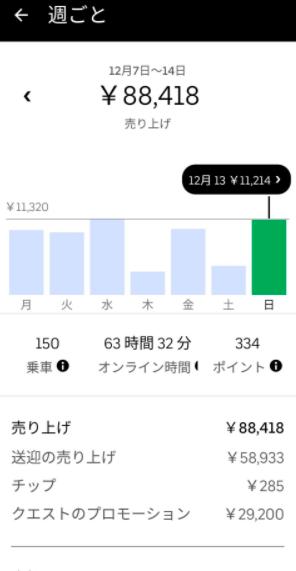 Uber Eats 週間収益8